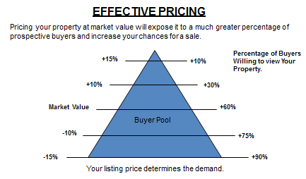 How the price of your home affects the amount of potential buyers.